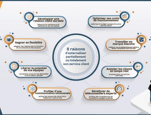 8 raisons d'externaliser son service client !